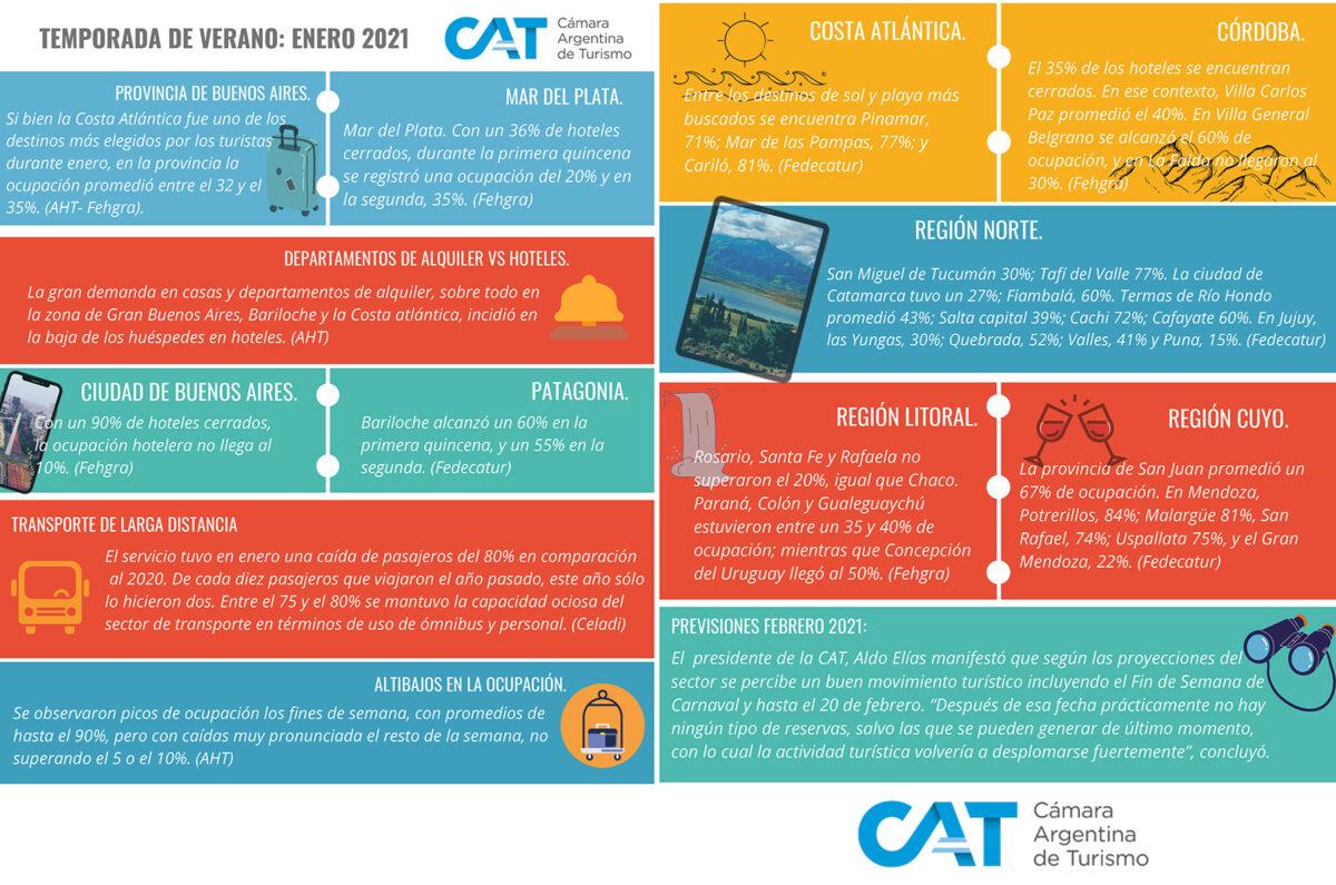 La Cámara Argentina de Turismo emitió su balance de temporada 2021